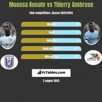 Moussa Konate vs Thierry Ambrose h2h player stats