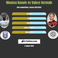 Moussa Konate vs Valere Germain h2h player stats