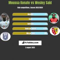 Moussa Konate vs Wesley Said h2h player stats