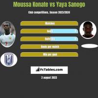 Moussa Konate vs Yaya Sanogo h2h player stats