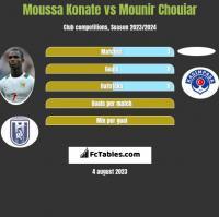 Moussa Konate vs Mounir Chouiar h2h player stats