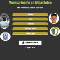 Moussa Konate vs Mihai Dobre h2h player stats