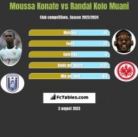 Moussa Konate vs Randal Kolo Muani h2h player stats