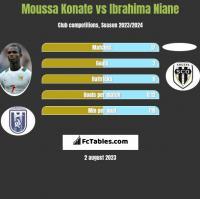 Moussa Konate vs Ibrahima Niane h2h player stats