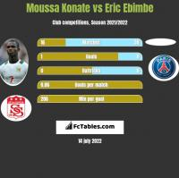 Moussa Konate vs Eric Ebimbe h2h player stats