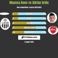 Moussa Kone vs Adrian Grbic h2h player stats