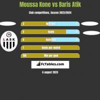 Moussa Kone vs Baris Atik h2h player stats