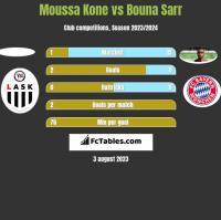 Moussa Kone vs Bouna Sarr h2h player stats