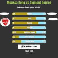 Moussa Kone vs Clement Depres h2h player stats