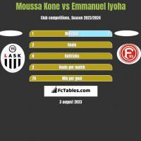 Moussa Kone vs Emmanuel Iyoha h2h player stats