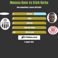 Moussa Kone vs Erich Berko h2h player stats