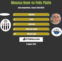 Moussa Kone vs Felix Platte h2h player stats