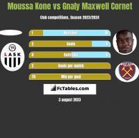 Moussa Kone vs Gnaly Maxwell Cornet h2h player stats