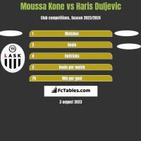 Moussa Kone vs Haris Duljevic h2h player stats