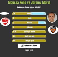 Moussa Kone vs Jeremy Morel h2h player stats