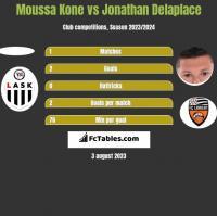 Moussa Kone vs Jonathan Delaplace h2h player stats