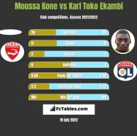Moussa Kone vs Karl Toko Ekambi h2h player stats