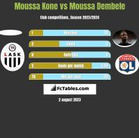 Moussa Kone vs Moussa Dembele h2h player stats