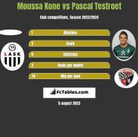 Moussa Kone vs Pascal Testroet h2h player stats