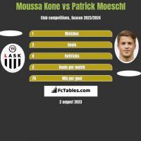 Moussa Kone vs Patrick Moeschl h2h player stats