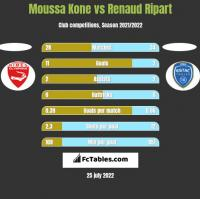 Moussa Kone vs Renaud Ripart h2h player stats
