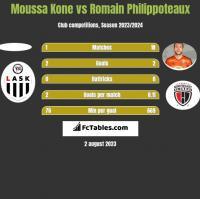 Moussa Kone vs Romain Philippoteaux h2h player stats