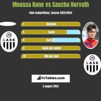Moussa Kone vs Sascha Horvath h2h player stats