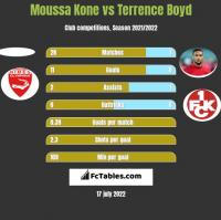 Moussa Kone vs Terrence Boyd h2h player stats