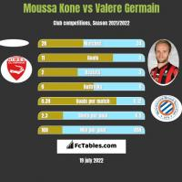 Moussa Kone vs Valere Germain h2h player stats