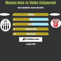 Moussa Kone vs Vlatko Stojanovski h2h player stats