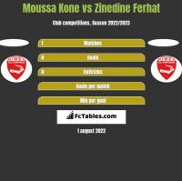 Moussa Kone vs Zinedine Ferhat h2h player stats