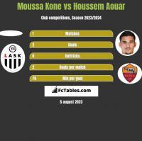 Moussa Kone vs Houssem Aouar h2h player stats