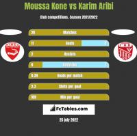 Moussa Kone vs Karim Aribi h2h player stats