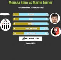 Moussa Kone vs Martin Terrier h2h player stats