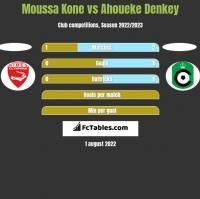 Moussa Kone vs Ahoueke Denkey h2h player stats