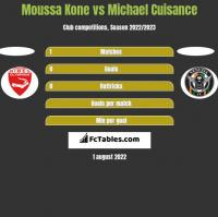 Moussa Kone vs Michael Cuisance h2h player stats