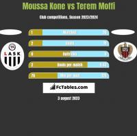 Moussa Kone vs Terem Moffi h2h player stats