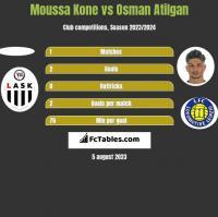 Moussa Kone vs Osman Atilgan h2h player stats