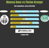 Moussa Kone vs Florian Krueger h2h player stats