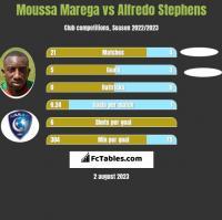 Moussa Marega vs Alfredo Stephens h2h player stats