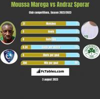 Moussa Marega vs Andraz Sporar h2h player stats