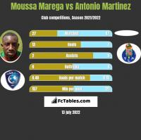 Moussa Marega vs Antonio Martinez h2h player stats