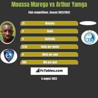 Moussa Marega vs Arthur Yamga h2h player stats