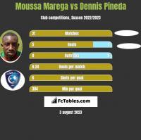 Moussa Marega vs Dennis Pineda h2h player stats