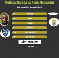 Moussa Marega vs Diogo Goncalves h2h player stats