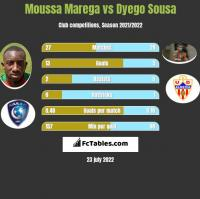 Moussa Marega vs Dyego Sousa h2h player stats