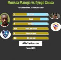 Moussa Marega vs Dyego Sousa h2h player stats