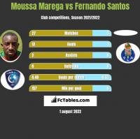 Moussa Marega vs Fernando Santos h2h player stats