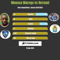 Moussa Marega vs Hernani h2h player stats