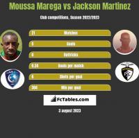 Moussa Marega vs Jackson Martinez h2h player stats